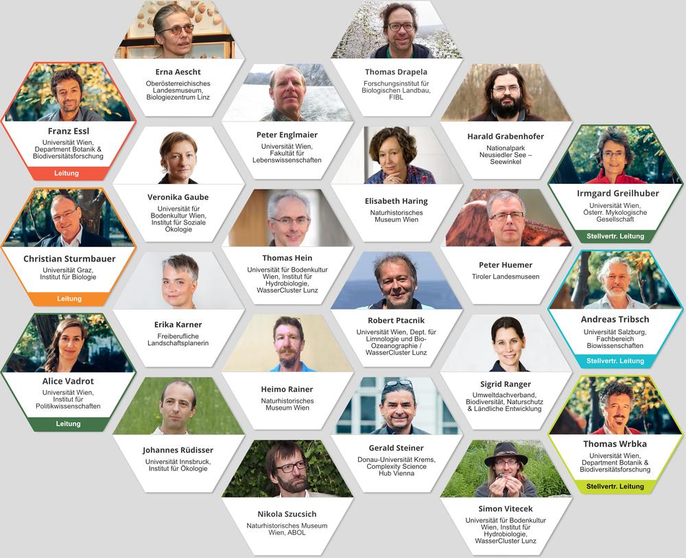 Mitglieder des Biodiversitätsrats